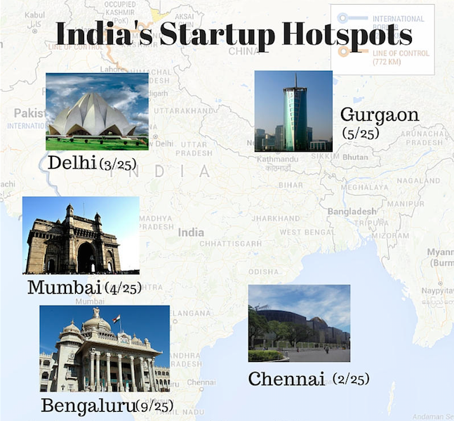 List Of Highest Funded Tech Startups of 2015 In India