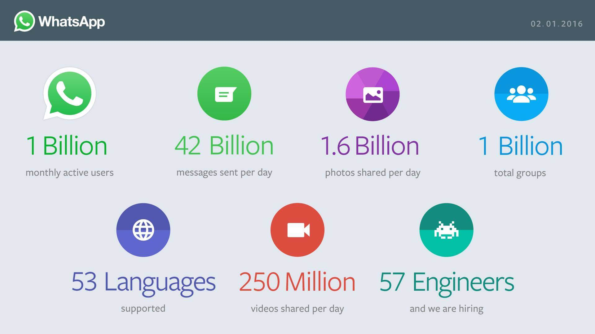 WhatsApp And Gmail Reach One Billion Active Users