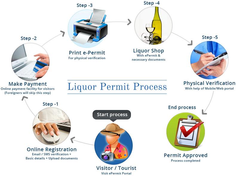 How to get liquor permit online in Gujarat ?