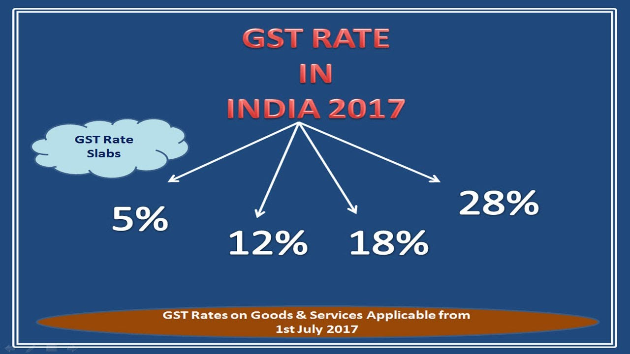 An overview of GST rates in India