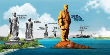 statue of unity sardar vallabh bhai patel
