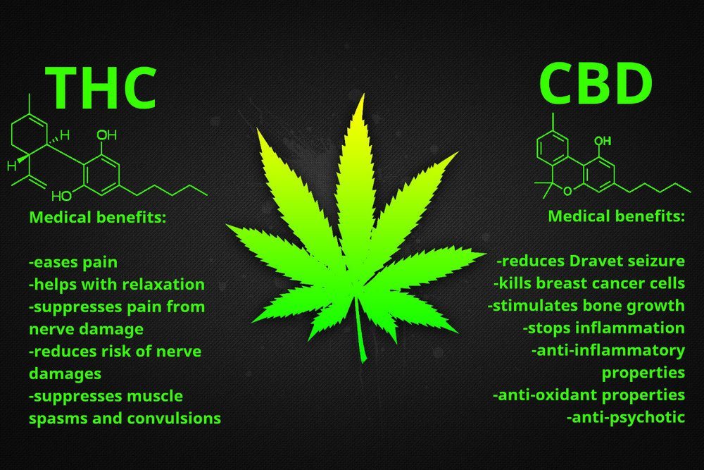 medical benefits of weed